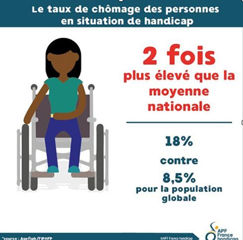 Les personnes en situation de handicap sont deux fois plus touchées par le chômage